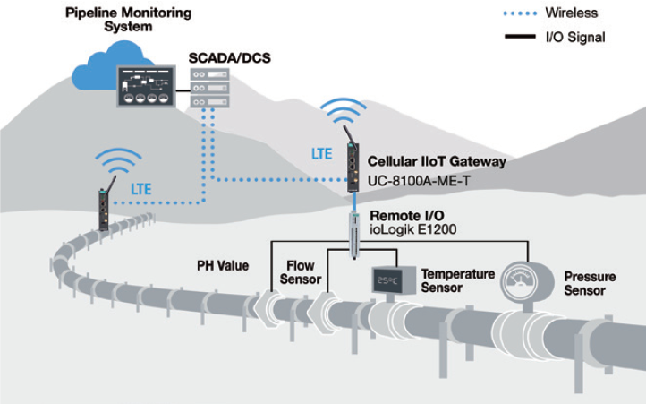 Monitorowanie instalacji przemysłowych