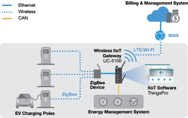 Infrastruktura sieci ładowarek samochodowych