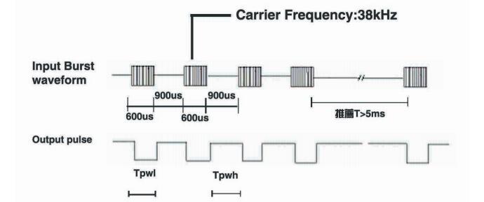 Opis sygnałów na wyjściu odbiornika (fragment dokumentacji)