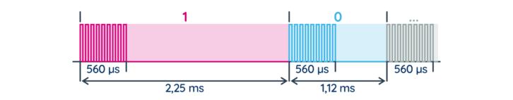 Transmisja IR w standardzie NEC – kodowanie bitów