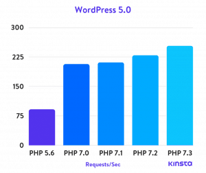 wordpress-5.0-php-benchmarks-v2.png