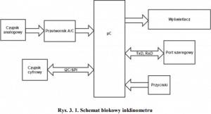Schemat blokowy inklinometru