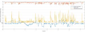 Wykres poboru energii podczas przejazdu