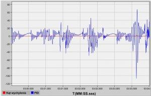 Test4_Działanie regulatora PID.jpg