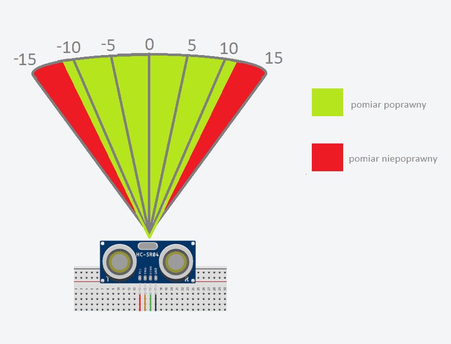 Jak poprawnie korzystać z ultradźwiękowego czujnika odległości?