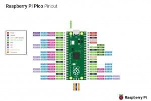 raspberry-pi-pico-pinout.thumb.jpg.e67e0d6e59628ab84a36a2813bf8c0f2.jpg