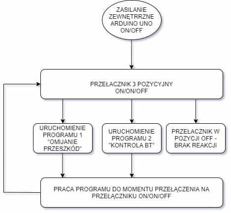 Diagram sterujący.jpg