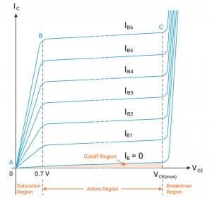 BJT-Different-Operating-Regions-Graph.jpg